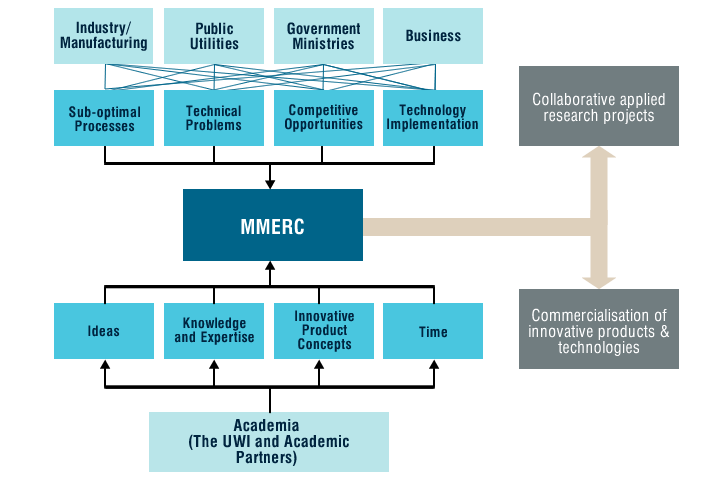 Figure: MMERC as a nexus and point of interface between academia and the engineering needs of wider society