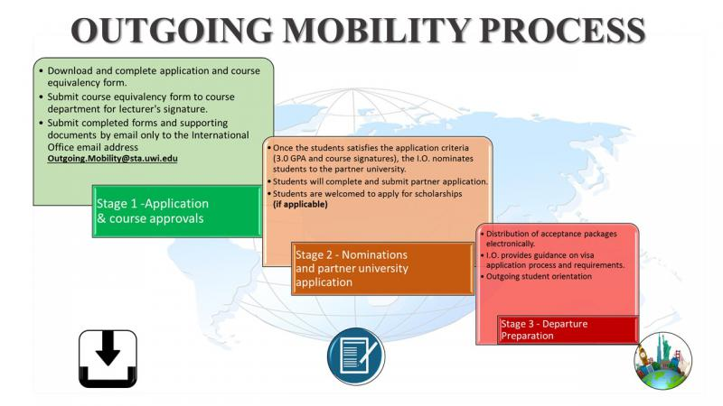Outgoing Mobility Process STA UWI